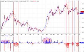 Những thay đổi về cung tác động đến cân bằng thị trường