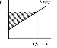Thị trường và phúc lợi nhà sản xuất
