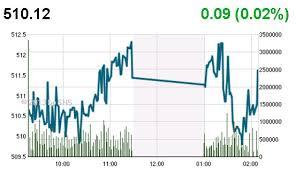 Thị trường và sự phân bổ nguồn lực