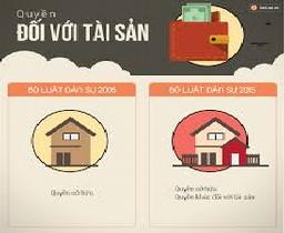 Đối tượng của quyền hưởng dụng trong pháp luật Việt Nam